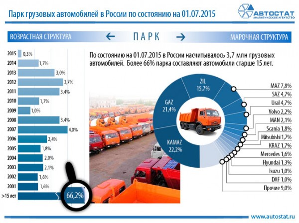 Инфографика грузового автопарка в России в 1 полугодии 2015 года