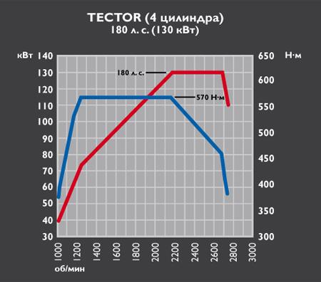 Iveco Eurocargo Tector 4 - 180CV - 130кВт