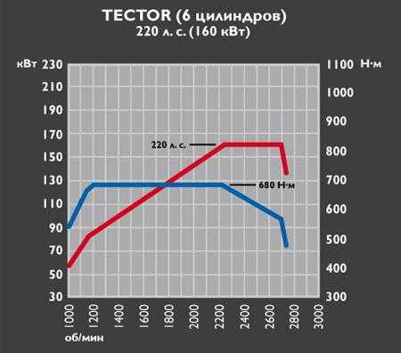 Iveco Eurocargo Tector 6 - 220