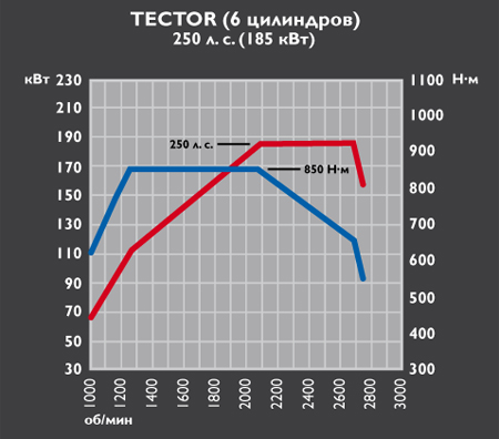 Iveco Eurocargo Tector 6 - 250