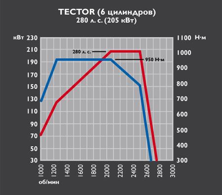 Iveco Eurocargo Tector 6 - 280