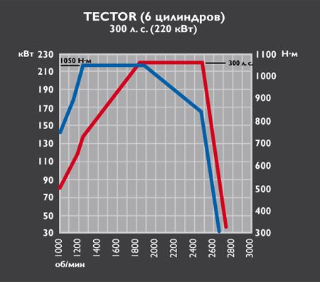 Iveco Eurocargo Tector 6 - 300