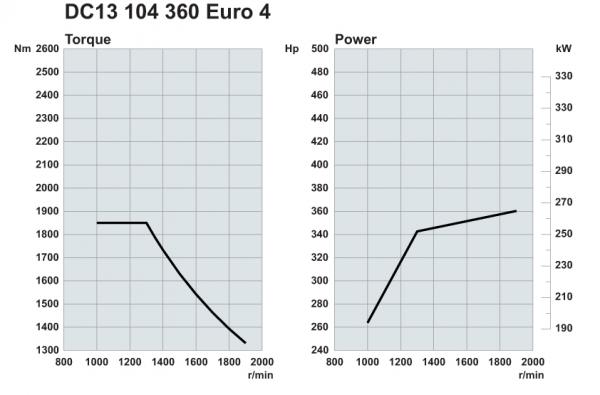 Scania. Двигатели Euro 4 360 л.с.