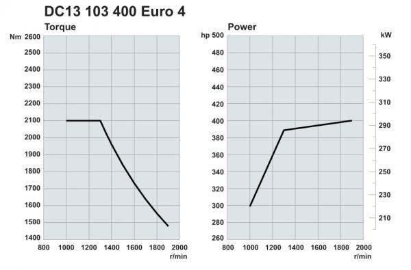 Scania. Двигатели Euro 4 400 л.с.