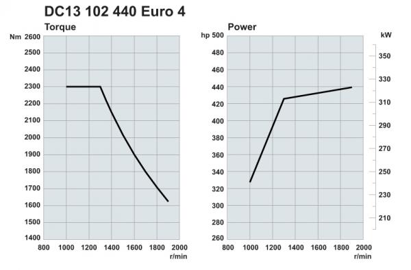 Scania. Двигатели Euro 4 440 л.с.