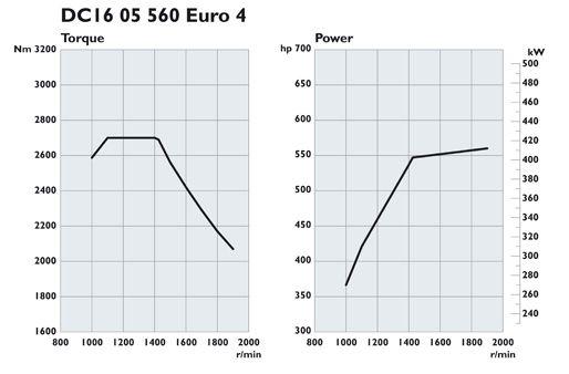 Scania. Двигатели Euro 4 560 л.с.