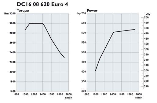 Scania. Двигатели Euro 4 620 л.с.