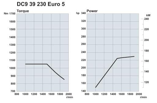 Scania. Двигатели Euro 5 230 л.с.