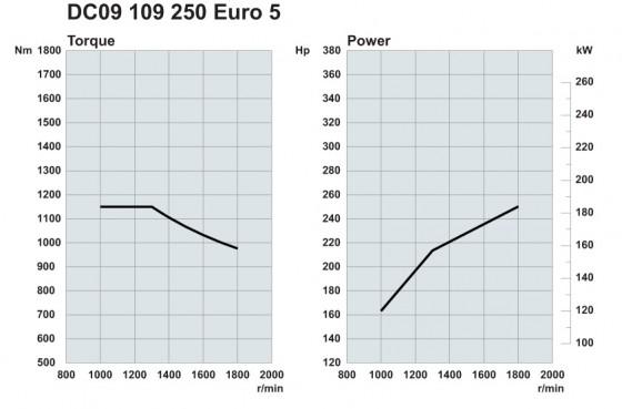 Scania. Двигатели Euro 5 250 л.с.
