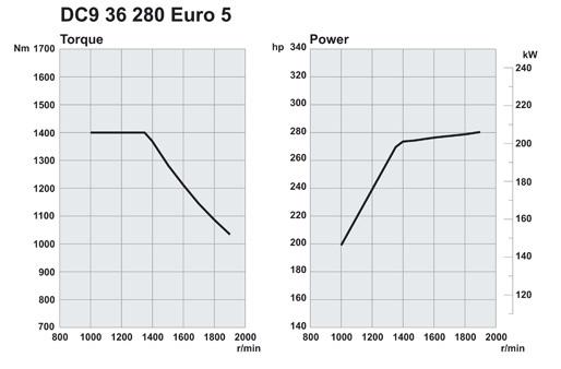 Scania. Двигатели Euro 5 280 л.с.