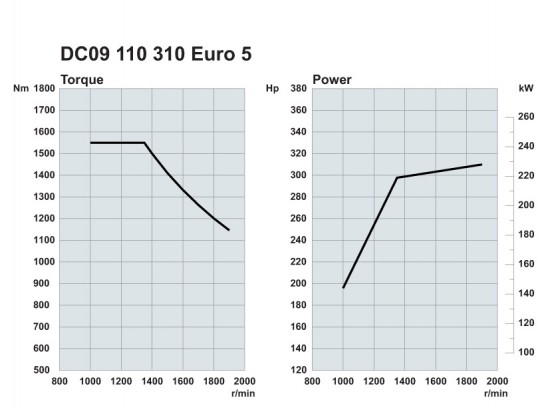 Scania. Двигатели Euro 5 310 л.с.