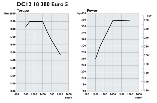 Scania. Двигатели Euro 5 380 л.с.