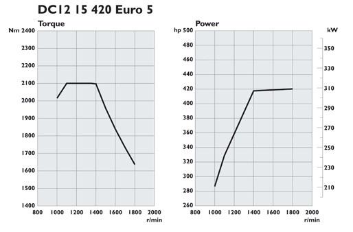 Scania. Двигатели Euro 5 420 л.с.