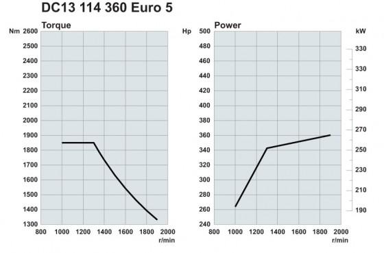Scania. Двигатели Euro 5 360 л.с.