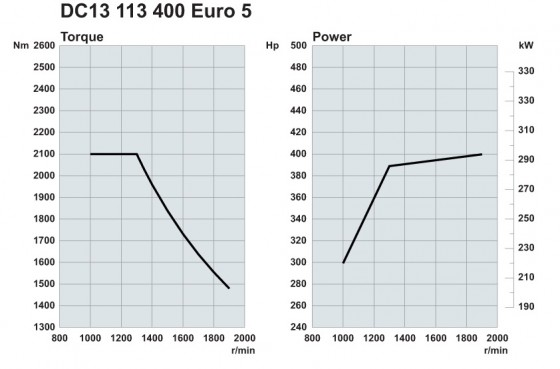 Scania. Двигатели Euro 5 400 л.с.