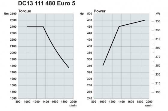 Scania. Двигатели Euro 5 480 л.с.