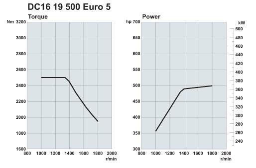 Scania. Двигатели Euro 5 500 л.с.