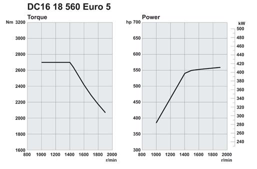 Scania. Двигатели Euro 5 560 л.с.