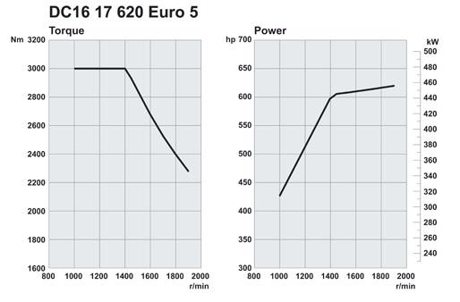 Scania. Двигатели Euro 5 620 л.с.