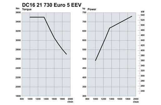Scania. Двигатели Euro 5 730 л.с.