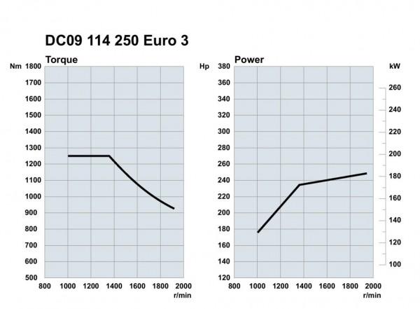 Scania. Двигатели Euro 3 250 л.с.