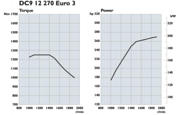 Scania. Двигатели Euro 3 270 л.с.
