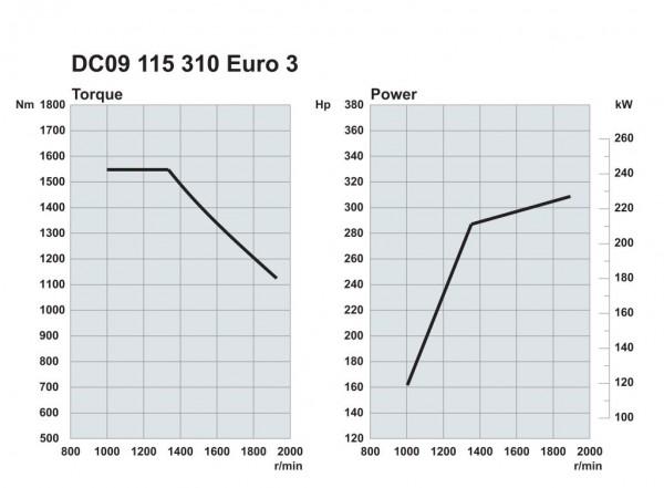 Scania. Двигатели Euro 3 310 л.с.