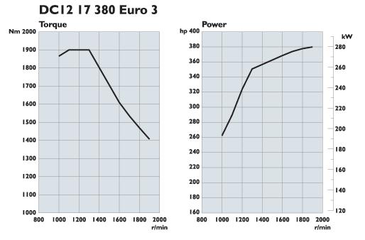 Scania. Двигатели Euro 3 380 л.с.