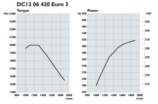 Scania. Двигатели Euro 3 420 л.с.