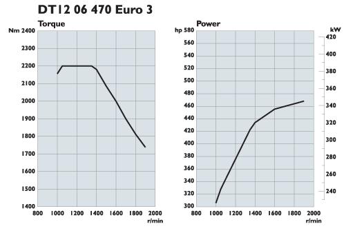 Scania. Двигатели Euro 3 470 л.с.