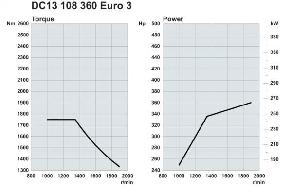 Scania. Двигатели Euro 3 360 л.с.