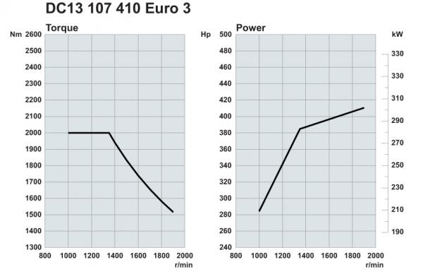 Scania. Двигатели Euro 3 410 л.с.