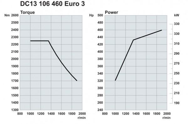 Scania. Двигатели Euro 3 460 л.с.