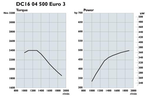 Scania. Двигатели Euro 3 500 л.с.