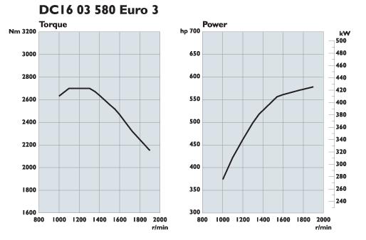 Scania. Двигатели Euro 3 580 л.с.